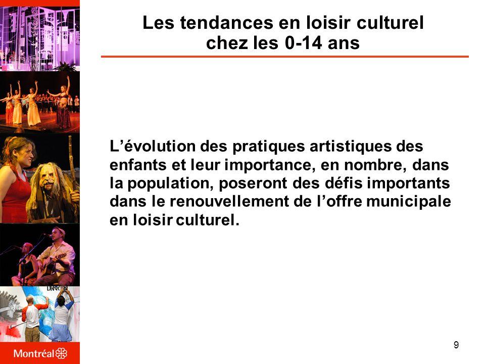 Les tendances en loisir culturel chez les 0-14 ans Lévolution des pratiques artistiques des enfants et leur importance, en nombre, dans la population, poseront des défis importants dans le renouvellement de loffre municipale en loisir culturel.