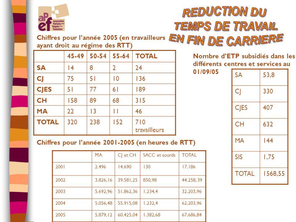 Chiffres pour lannée 2005 (en travailleurs ayant droit au régime des RTT) 45-4950-5455-64TOTAL SA148224 CJ755110136 CJES517761189 CH1588968315 MA22131146 TOTAL320238152710 travailleurs Nombre dETP subsidiés dans les différents centres et services au 01/09/05 SA53,8 CJ330 CJES407 CH632 MA144 SIS1,75 TOTAL1568,55 Chiffres pour lannée 2001-2005 (en heures de RTT) MACJ et CHSACC et sourdsTOTAL 20012.49614.69013017.186 20023.826,1639.581,25850,9844.258, 39 20035.692,9651.862,361.234,432.203,96 20045.056,4855.915,081.232,462.203,96 20055.879,1260.425,041.382,6867.686,84