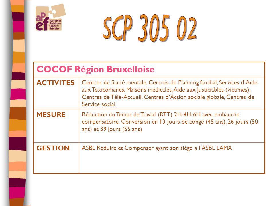 COCOF Région Bruxelloise ACTIVITES Centres de Santé mentale, Centres de Planning familial, Services dAide aux Toxicomanes, Maisons médicales, Aide aux Justiciables (victimes), Centres de Télé-Accueil, Centres dAction sociale globale, Centres de Service social MESURE Réduction du Temps de Travail (RTT) 2H-4H-6H avec embauche compensatoire.