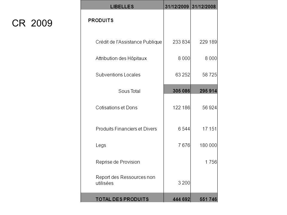 LIBELLES31/12/200931/12/2008 PRODUITS Crédit de l Assistance Publique233 834229 189 Attribution des Hôpitaux8 000 Subventions Locales63 25258 725 Sous Total305 086295 914 Cotisations et Dons122 18656 924 Produits Financiers et Divers6 54417 151 Legs7 676180 000 Reprise de Provision 1 756 Report des Ressources non utilisées3 200 TOTAL DES PRODUITS444 692551 746 CR 2009