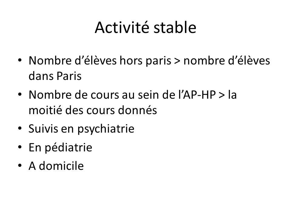 Activité stable Nombre délèves hors paris > nombre délèves dans Paris Nombre de cours au sein de lAP-HP > la moitié des cours donnés Suivis en psychiatrie En pédiatrie A domicile