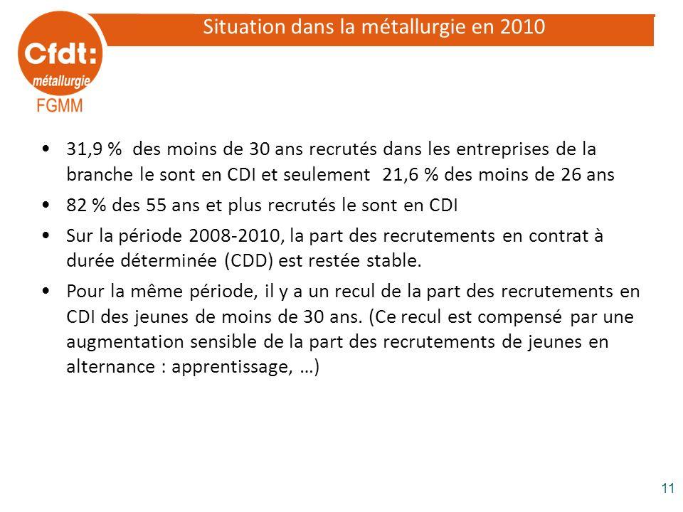 Situation dans la métallurgie en 2010 31,9 % des moins de 30 ans recrutés dans les entreprises de la branche le sont en CDI et seulement 21,6 % des mo