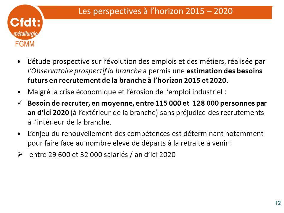 Les perspectives à lhorizon 2015 – 2020 Létude prospective sur lévolution des emplois et des métiers, réalisée par lObservatoire prospectif la branche