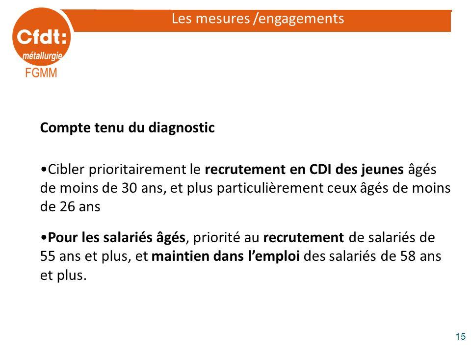 Les mesures /engagements Compte tenu du diagnostic Cibler prioritairement le recrutement en CDI des jeunes âgés de moins de 30 ans, et plus particuliè