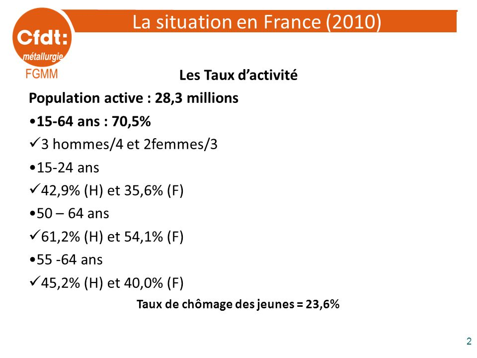 La situation en France (2010) Les Taux dactivité Population active : 28,3 millions 15-64 ans : 70,5% 3 hommes/4 et 2femmes/3 15-24 ans 42,9% (H) et 35