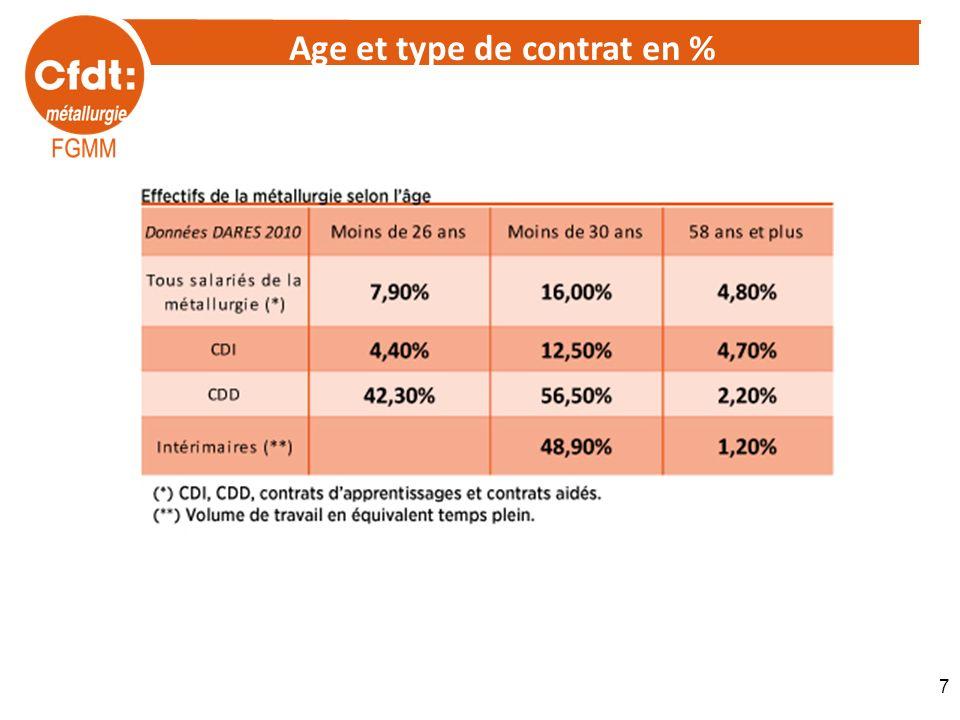 7 Age et type de contrat en %