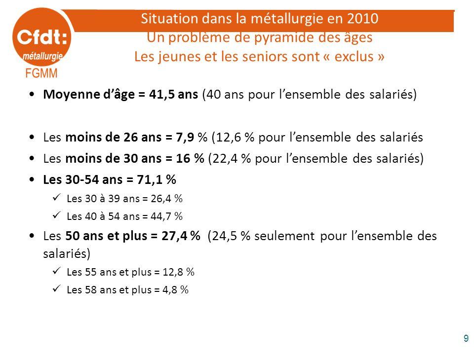 Situation dans la métallurgie en 2010 Un problème de pyramide des âges Les jeunes et les seniors sont « exclus » Moyenne dâge = 41,5 ans (40 ans pour
