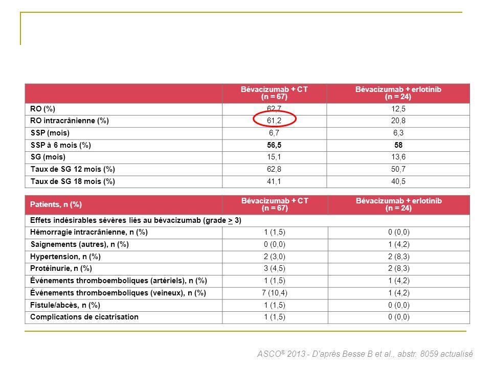 E4599 AVAIL CP BVZ (15 mg/kg) + CP Placebo + CG BVZ (7,5 mg/kg) + CG BVZ (15 mg/kg) + CG Patients avec une progression documentée au niveau du SNC n (%) 14 (3,2 %) 13 (3 %) 12 (3,7 %) 7 (2,1 %) 4 (1,2 %) HEMORRAGIES CEREBRALES chez tous les patients traités (n) 132*21 Ayant présentés un événement de progression documentée au niveau du SNC (n) 01000 Nayant pas présentés dévénement de progression documenté au niveau du (n) 12221 DISCUSSION Hémorragies cérébrales bevacizumab (E4599-AVAIL phases III) Archer, ASCO 2008 CP : carboplatine et paclitaxel; CG : cisplatine et gemcitabine; BVZ : bevacizumab; * Incluant 1 hématome subdural Sur 6 patients : pas de grade 5
