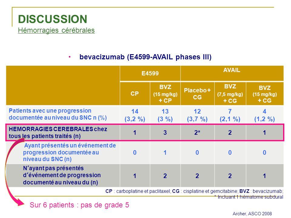 E4599 AVAIL CP BVZ (15 mg/kg) + CP Placebo + CG BVZ (7,5 mg/kg) + CG BVZ (15 mg/kg) + CG Patients avec une progression documentée au niveau du SNC n (