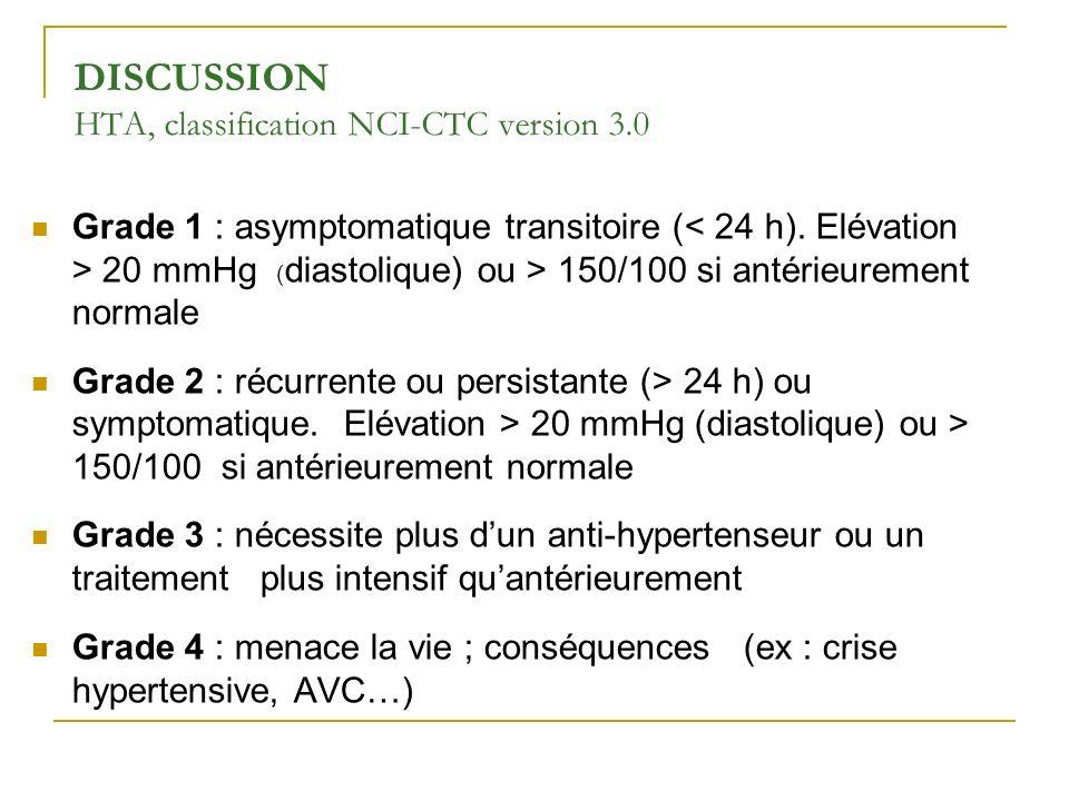DISCUSSION HTA, classification NCI-CTC version 3.0 Grade 1 : asymptomatique transitoire ( 20 mmHg ( diastolique) ou > 150/100 si antérieurement normal