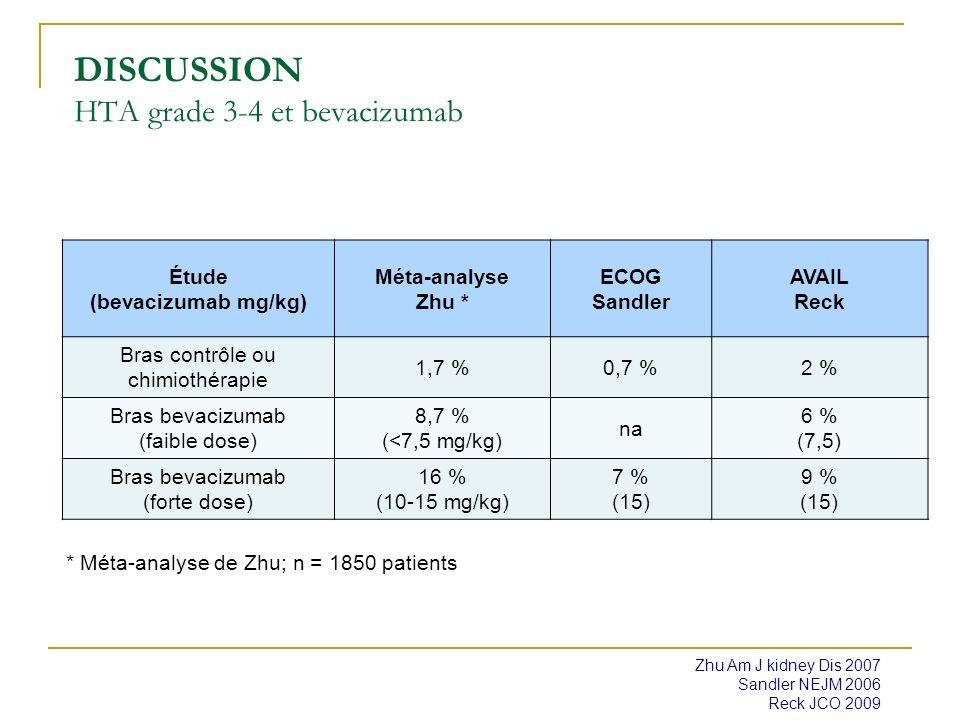DISCUSSION HTA et bevacizumab Essai SAIL, n = 2166 Dansin ECCO-ESMO sept 2009 Population globale (n = 2 172) Effets secondaires spécifiquesTous gradesGrade 3 Hémorragies Epistaxis Hémoptysie Hémorragie SNC 42,7 % 27,5 % 8,4 % 0,3 % 3,6 % 1,3 % 0,7 % 0,1 % HTA31,6 %5,7 % Protéinurie30,9 %3,1 % Thrombo-embolie12,6 %7,9 % Ins cardiaque congestive 0,8 %0,5 % Perforation GI 1,4 %1,2 %