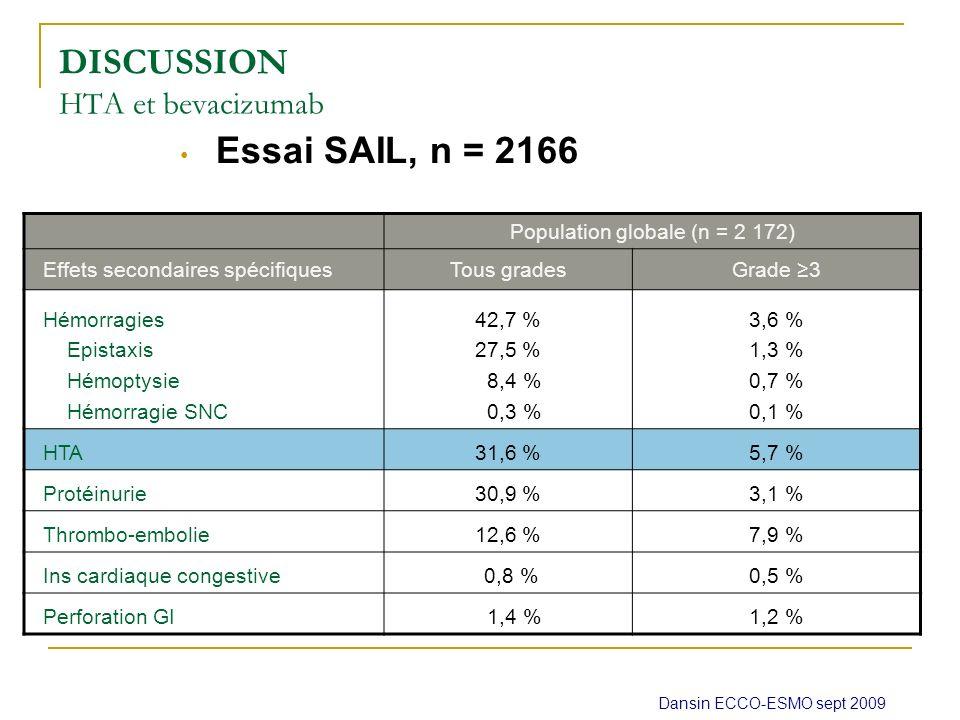 DISCUSSION HTA et bevacizumab Essai SAIL, n = 2166 Dansin ECCO-ESMO sept 2009 Population globale (n = 2 172) Effets secondaires spécifiquesTous grades