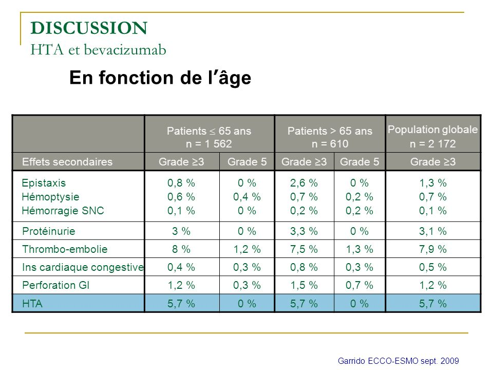 En fonction de lâge DISCUSSION HTA et bevacizumab Garrido ECCO-ESMO sept.