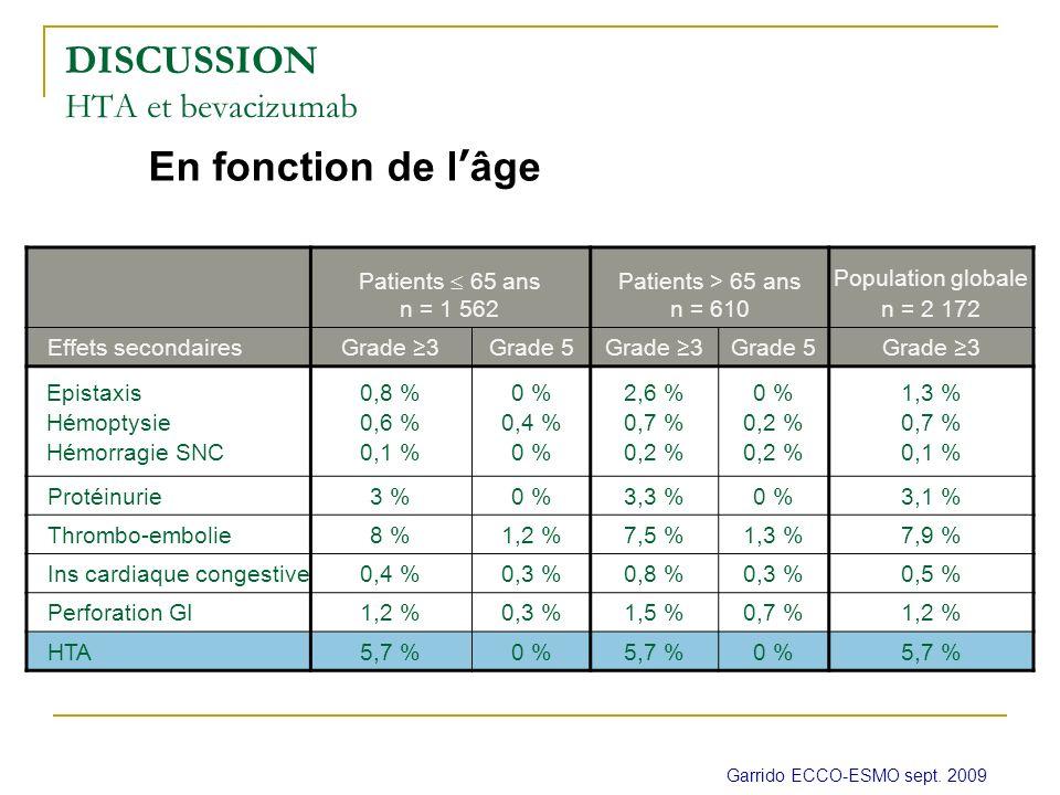 En fonction de lâge DISCUSSION HTA et bevacizumab Garrido ECCO-ESMO sept. 2009 Patients 65 ans n = 1 562 Patients > 65 ans n = 610 Population globale