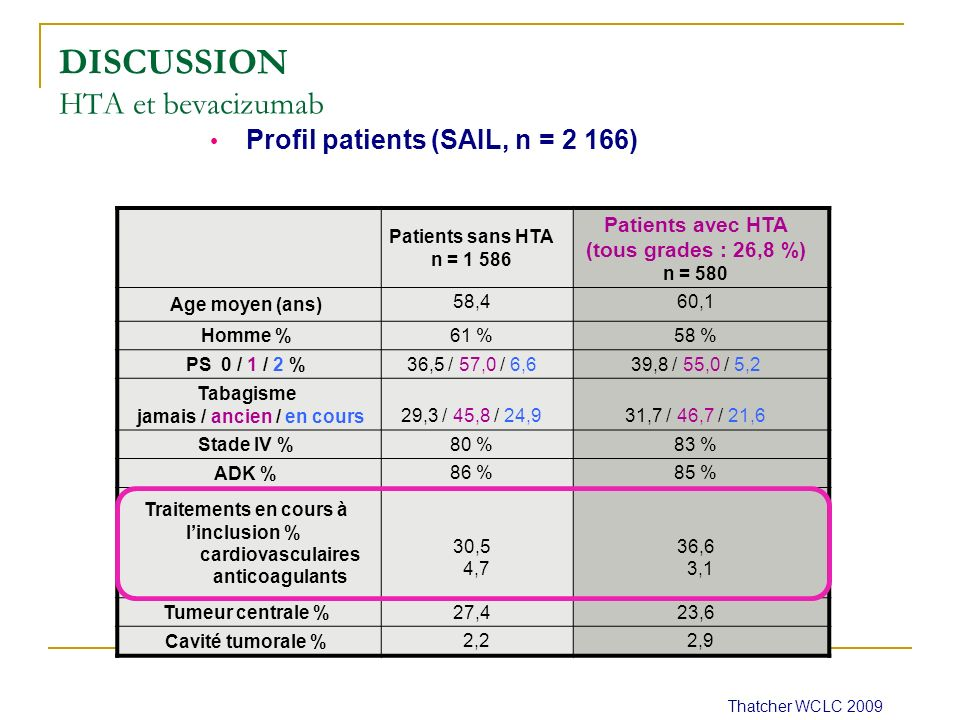 Thatcher WCLC 2009 DISCUSSION HTA et bevacizumab Patients sans HTA n = 1 586 Patients avec HTA (tous grades : 26,8 %) n = 580 Age moyen (ans) 58,460,1 Homme % 61 %58 % PS 0 / 1 / 2 % 36,5 / 57,0 / 6,639,8 / 55,0 / 5,2 Tabagisme jamais / ancien / en cours 29,3 / 45,8 / 24,931,7 / 46,7 / 21,6 Stade IV % 80 %83 % ADK % 86 %85 % Traitements en cours à linclusion % cardiovasculaires anticoagulants 30,5 4,7 36,6 3,1 Tumeur centrale % 27,423,6 Cavité tumorale % 2,2 2,9 Profil patients (SAIL, n = 2 166)