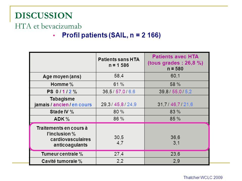 Thatcher WCLC 2009 DISCUSSION HTA et bevacizumab Patients sans HTA n = 1 586 Patients avec HTA (tous grades : 26,8 %) n = 580 Age moyen (ans) 58,460,1