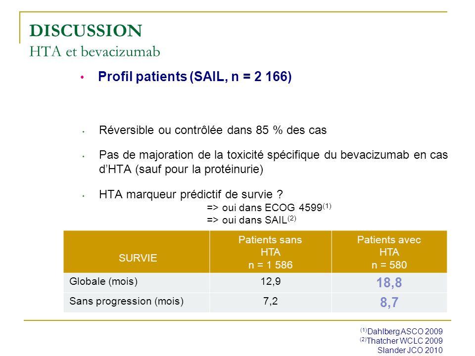 Réversible ou contrôlée dans 85 % des cas Pas de majoration de la toxicité spécifique du bevacizumab en cas dHTA (sauf pour la protéinurie) HTA marque