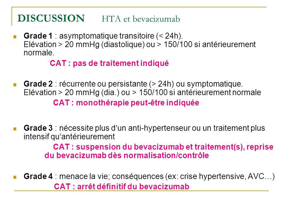 Grade 1 : asymptomatique transitoire ( 20 mmHg (diastolique) ou > 150/100 si antérieurement normale. CAT : pas de traitement indiqué Grade 2 : récurre