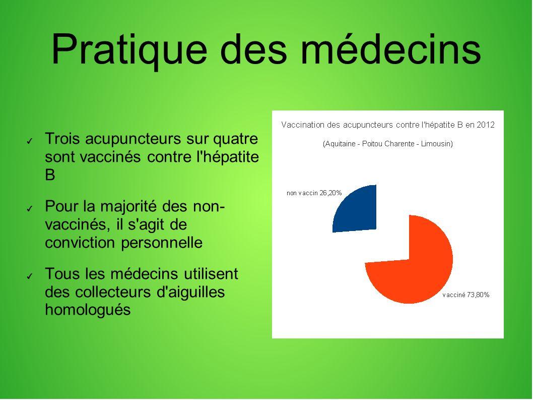 Pratique des médecins Trois acupuncteurs sur quatre sont vaccinés contre l hépatite B Pour la majorité des non- vaccinés, il s agit de conviction personnelle Tous les médecins utilisent des collecteurs d aiguilles homologués