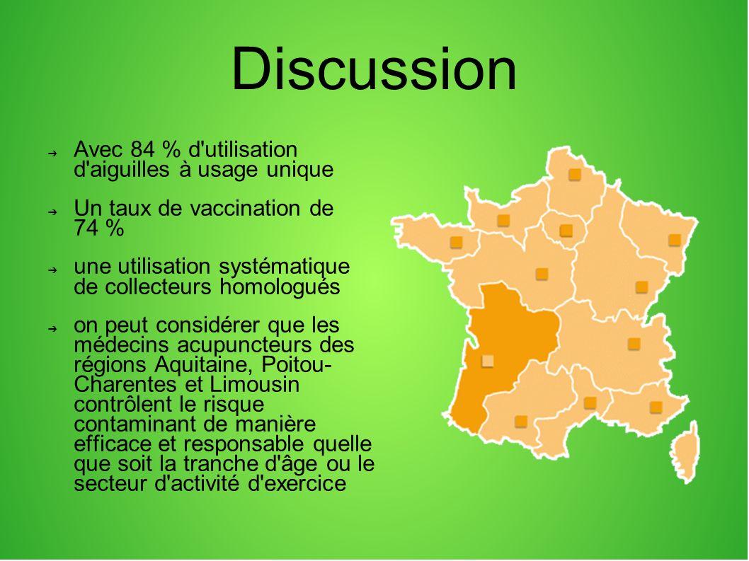 Discussion Avec 84 % d'utilisation d'aiguilles à usage unique Un taux de vaccination de 74 % une utilisation systématique de collecteurs homologués on