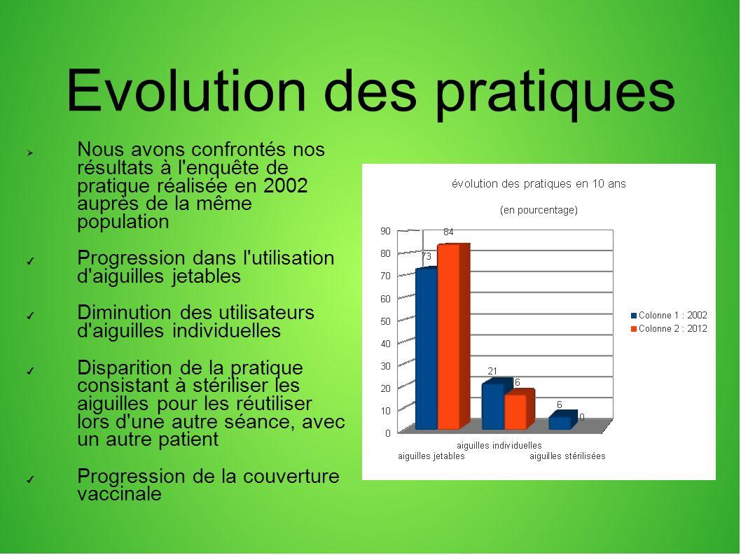 Evolution des pratiques Nous avons confrontés nos résultats à l'enquête de pratique réalisée en 2002 auprès de la même population Progression dans l'u