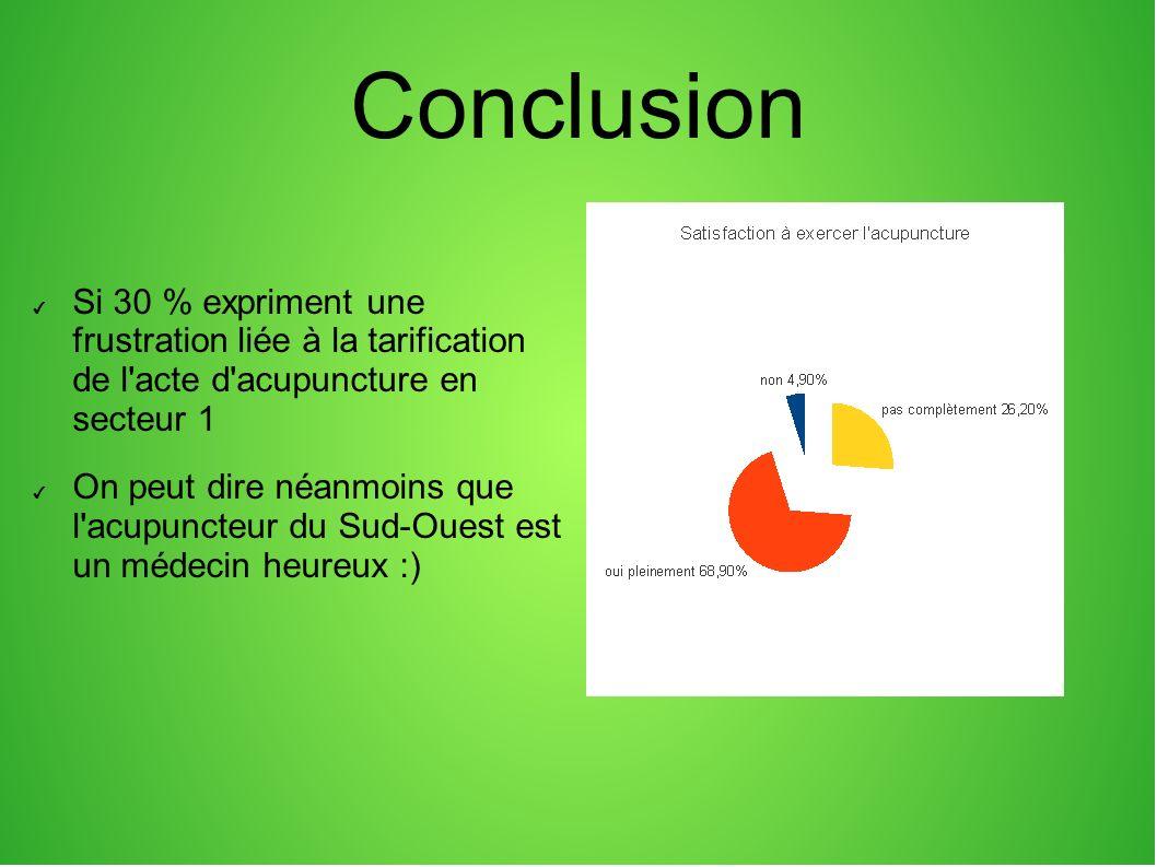 Conclusion Si 30 % expriment une frustration liée à la tarification de l acte d acupuncture en secteur 1 On peut dire néanmoins que l acupuncteur du Sud-Ouest est un médecin heureux :)