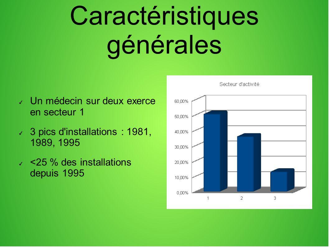 Caractéristiques générales Un médecin sur deux exerce en secteur 1 3 pics d'installations : 1981, 1989, 1995 <25 % des installations depuis 1995