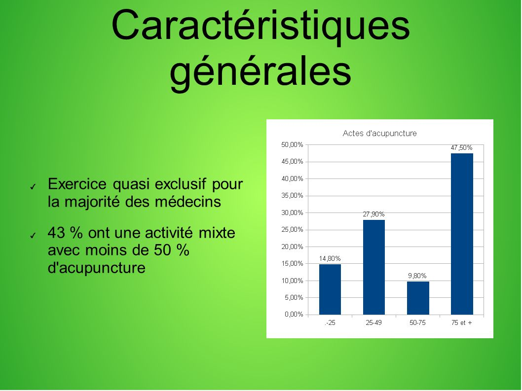 Caractéristiques générales Exercice quasi exclusif pour la majorité des médecins 43 % ont une activité mixte avec moins de 50 % d acupuncture