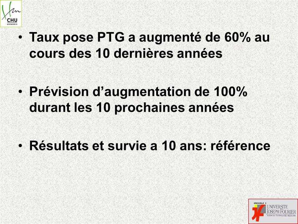 Taux pose PTG a augmenté de 60% au cours des 10 dernières années Prévision daugmentation de 100% durant les 10 prochaines années Résultats et survie a