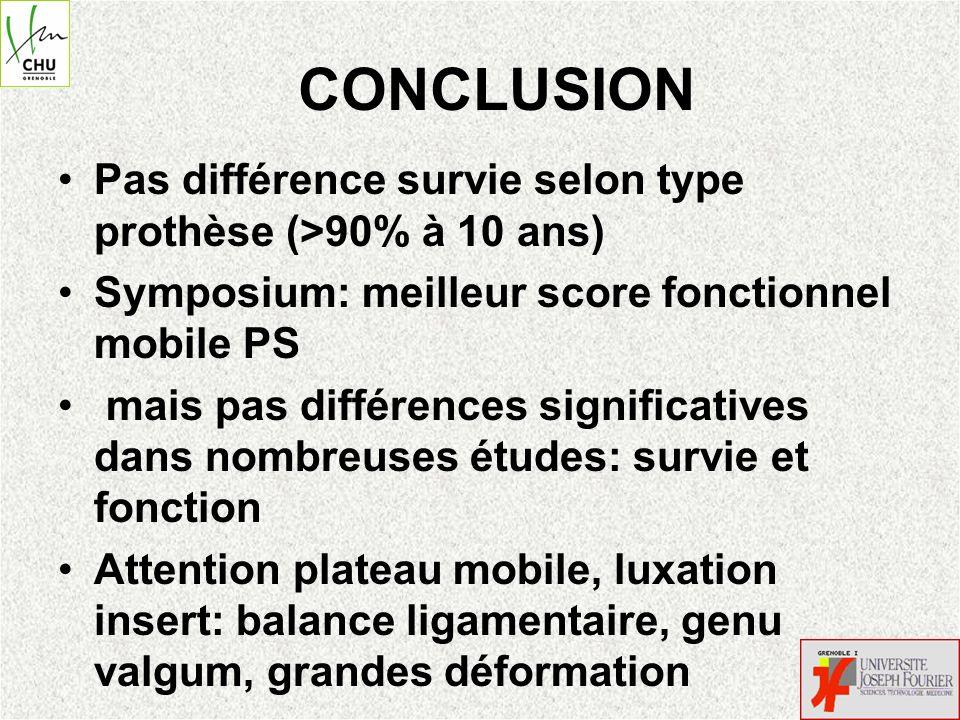 CONCLUSION Pas différence survie selon type prothèse (>90% à 10 ans) Symposium: meilleur score fonctionnel mobile PS mais pas différences significativ