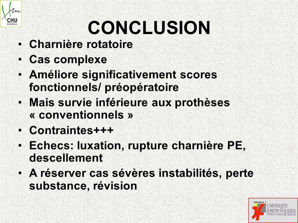 CONCLUSION Charnière rotatoire Cas complexe Améliore significativement scores fonctionnels/ préopératoire Mais survie inférieure aux prothèses « conve