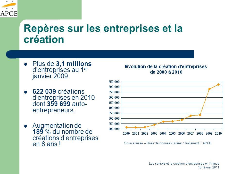 Les seniors et la création dentreprises en France 18 février 2011 Repères sur les entreprises et la création Plus de 3,1 millions dentreprises au 1 er