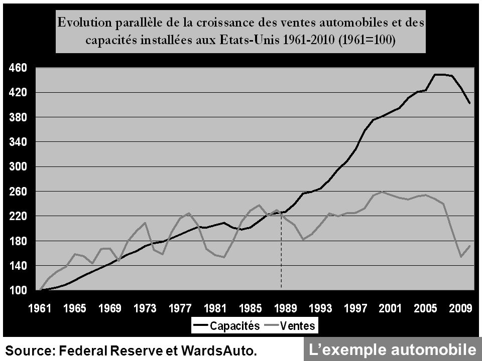 Source: Federal Reserve et WardsAuto. Lexemple automobile