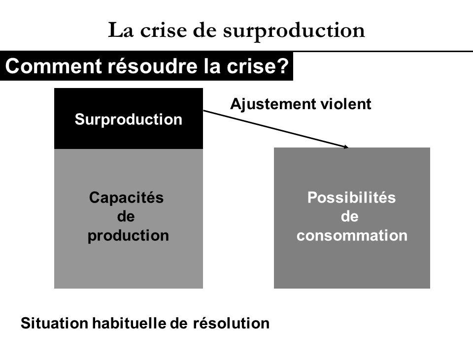 La crise de surproduction Capacités de production Surproduction Possibilités de consommation Situation habituelle de résolution Ajustement violent Comment résoudre la crise