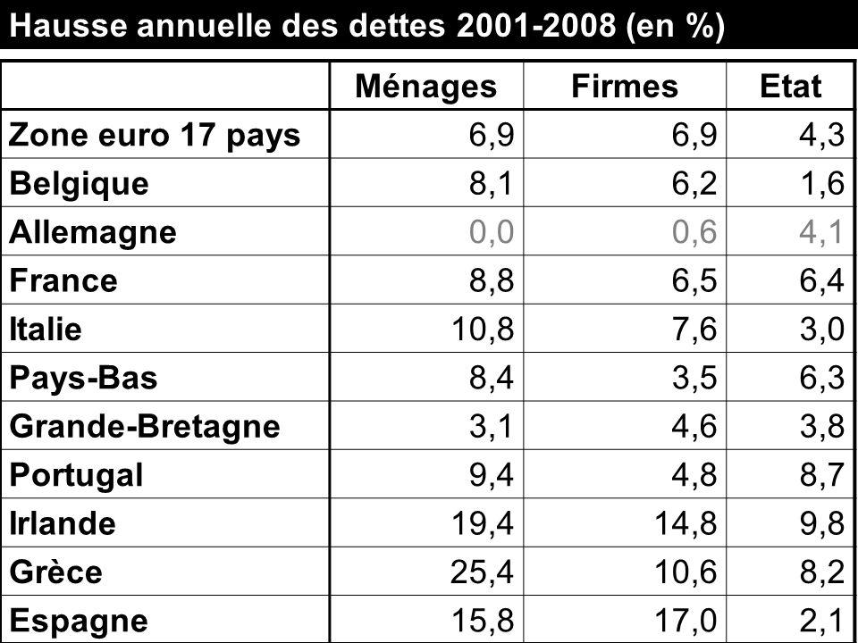 MénagesFirmesEtat Zone euro 17 pays6,9 4,3 Belgique8,16,21,6 Allemagne0,00,64,1 France8,86,56,4 Italie10,87,63,0 Pays-Bas8,43,56,3 Grande-Bretagne3,14,63,8 Portugal9,44,88,7 Irlande19,414,89,8 Grèce25,410,68,2 Espagne15,817,02,1 Hausse annuelle des dettes 2001-2008 (en %)