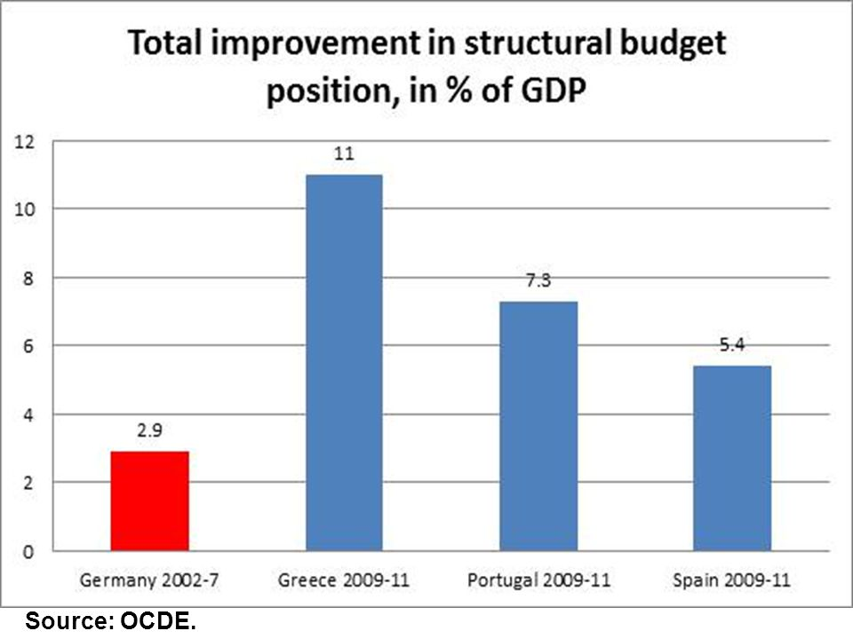 Source: OCDE.