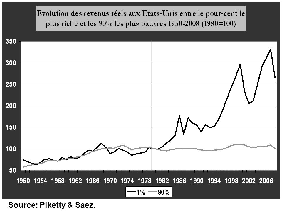 Source: Piketty & Saez.