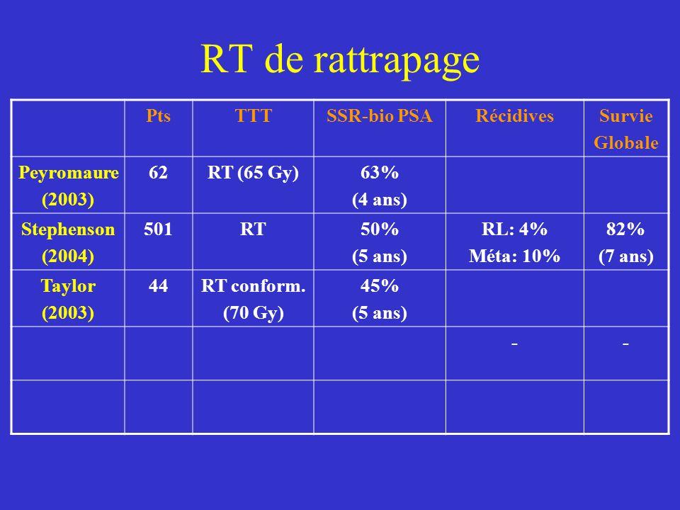 RT de rattrapage PtsTTTSSR-bio PSARécidivesSurvie Globale Peyromaure (2003) 62RT (65 Gy)63% (4 ans) Stephenson (2004) 501RT50% (5 ans) RL: 4% Méta: 10% 82% (7 ans) Taylor (2003) 44RT conform.