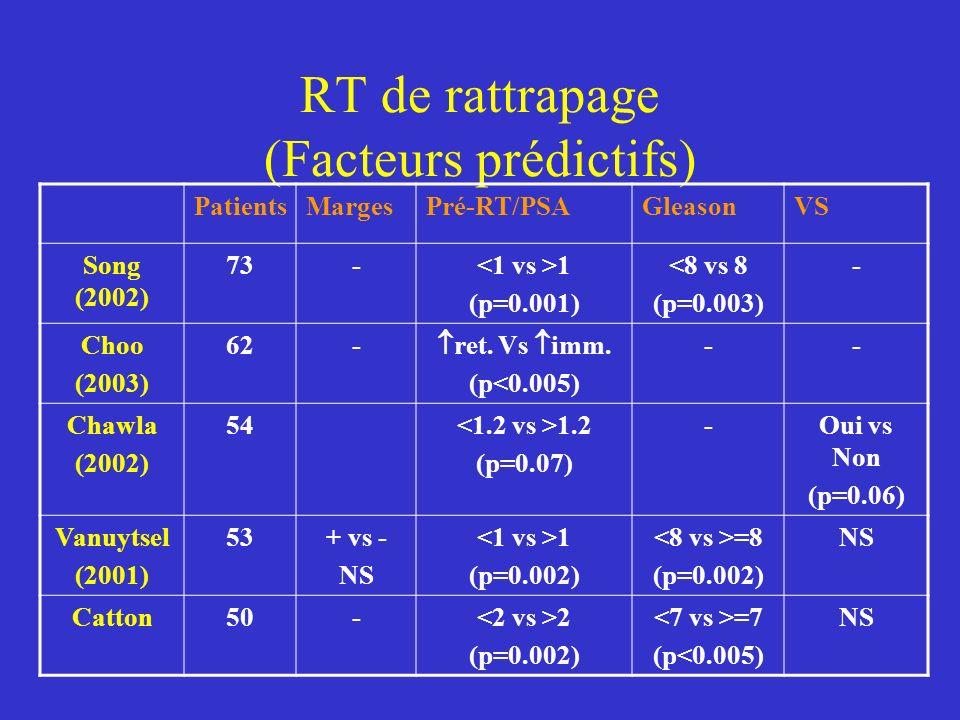 RT de rattrapage (Facteurs prédictifs) PatientsMargesPré-RT/PSAGleasonVS Song (2002) 73- 1 (p=0.001) <8 vs 8 (p=0.003) - Choo (2003) 62- ret.