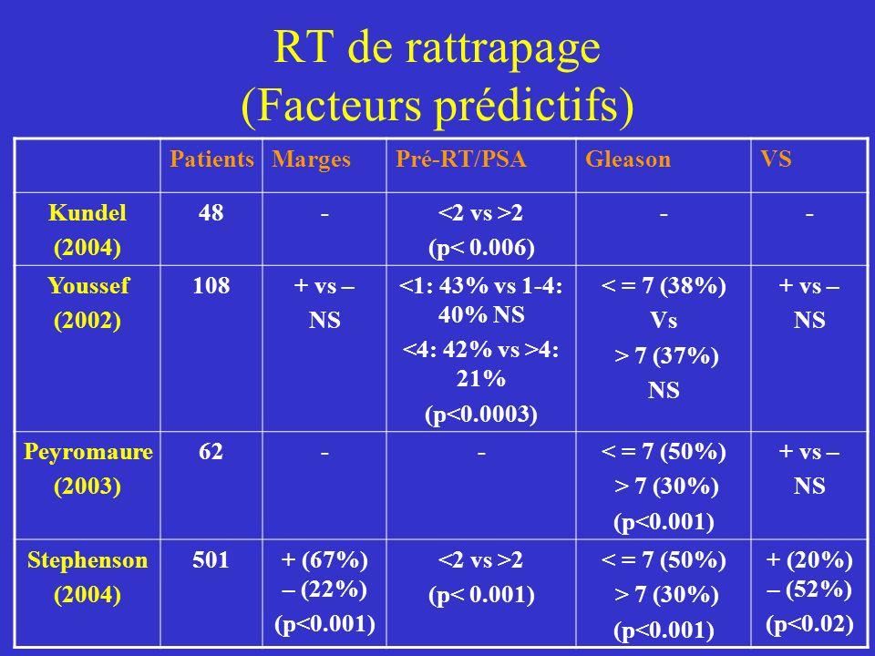 RT de rattrapage (Facteurs prédictifs) PatientsMargesPré-RT/PSAGleasonVS Kundel (2004) 48- 2 (p< 0.006) -- Youssef (2002) 108+ vs – NS <1: 43% vs 1-4: 40% NS 4: 21% (p<0.0003) < = 7 (38%) Vs > 7 (37%) NS + vs – NS Peyromaure (2003) 62--< = 7 (50%) > 7 (30%) (p<0.001) + vs – NS Stephenson (2004) 501+ (67%) – (22%) (p<0.001) 2 (p< 0.001) < = 7 (50%) > 7 (30%) (p<0.001) + (20%) – (52%) (p<0.02)