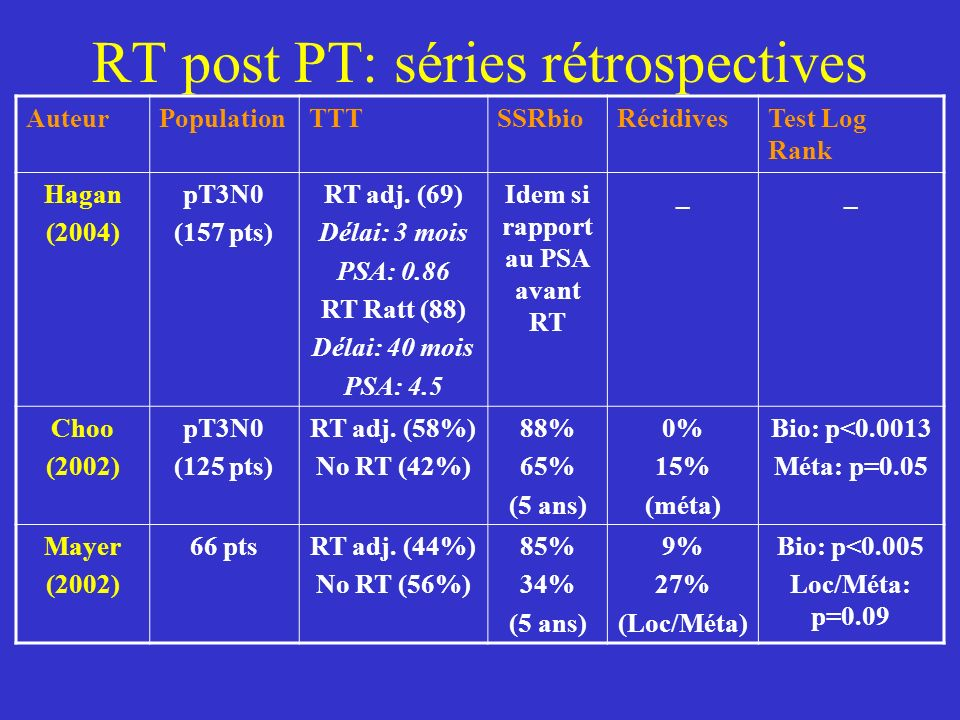 RT post PT: séries rétrospectives AuteurPopulationTTTSSRbioRécidivesTest Log Rank Hagan (2004) pT3N0 (157 pts) RT adj. (69) Délai: 3 mois PSA: 0.86 RT