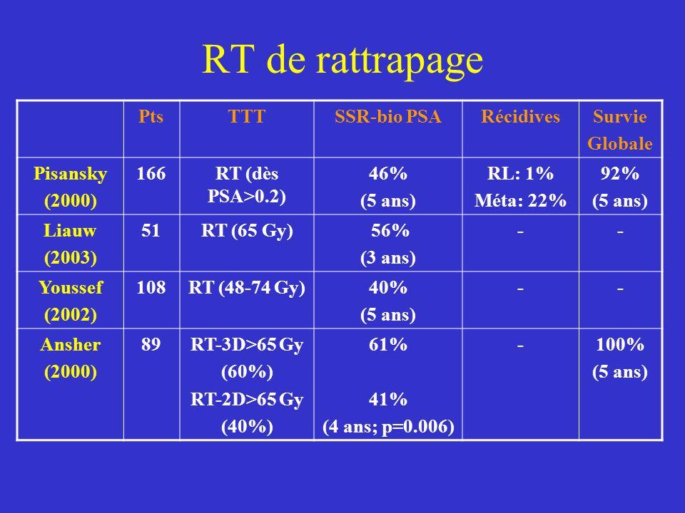 RT de rattrapage PtsTTTSSR-bio PSARécidivesSurvie Globale Pisansky (2000) 166RT (dès PSA>0.2) 46% (5 ans) RL: 1% Méta: 22% 92% (5 ans) Liauw (2003) 51RT (65 Gy) 56% (3 ans) -- Youssef (2002) 108RT (48-74 Gy)40% (5 ans) -- Ansher (2000) 89RT-3D>65 Gy (60%) RT-2D>65 Gy (40%) 61% 41% (4 ans; p=0.006) -100% (5 ans)