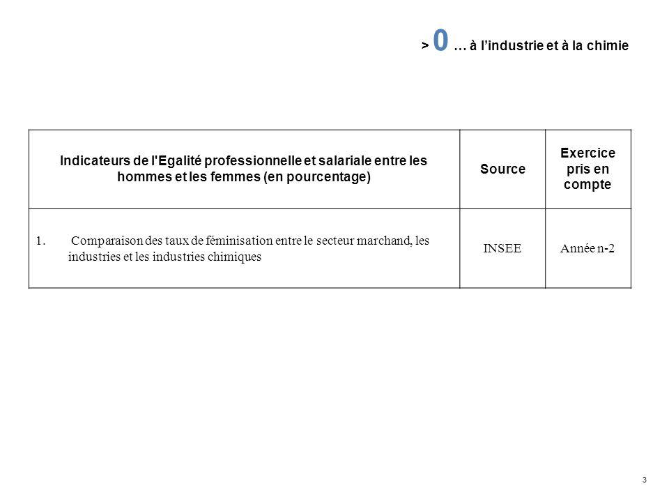 3 > 0 … à lindustrie et à la chimie Indicateurs de l'Egalité professionnelle et salariale entre les hommes et les femmes (en pourcentage) Source Exerc