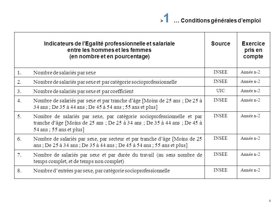 5 Indicateurs de lEgalité professionnelle et salariale entre les hommes et les femmes (en nombre et en pourcentage) SourceExercice pris en compte 9.Nombre de sorties par sexe, par catégorie socioprofessionnelle INSEEAnnée n-2 10.Nombre de salariés par sexe et par tranche dancienneté ( =3 à =10 à <15 ; 15 ans et plus) UIC Année n-2 > 1 … Conditions générales demploi