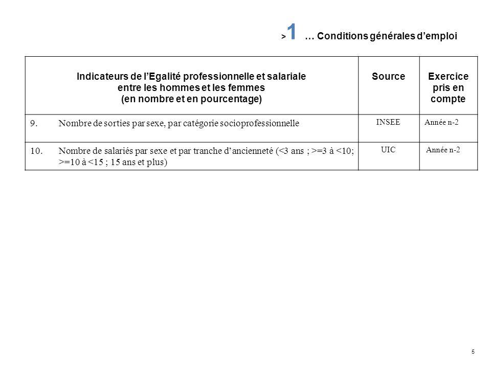 6 Indicateurs de lEgalité professionnelle et salariale entre les hommes et les femmes SourceExercice pris en compte 1.Salaires de base par sexe UIC Enquête annuelle Année n 2.