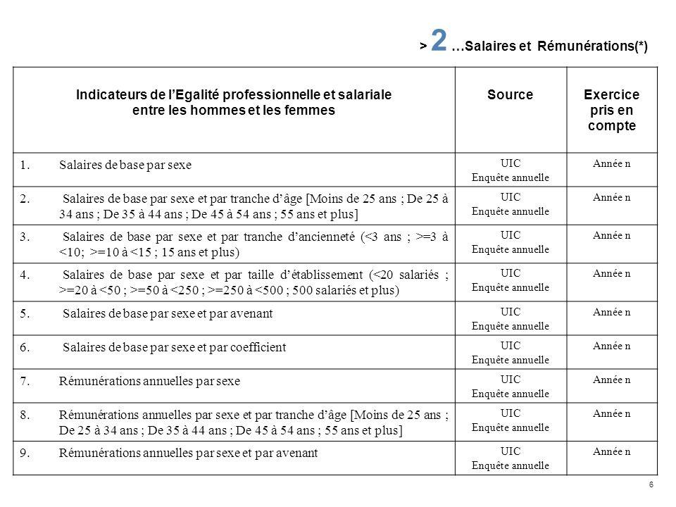 7 Indicateurs de lEgalité professionnelle et salariale entre les hommes et les femmes SourceExercice pris en compte 10.Rémunérations annuelles par sexe et par coefficient UIC Enquête annuelle Année n 11.