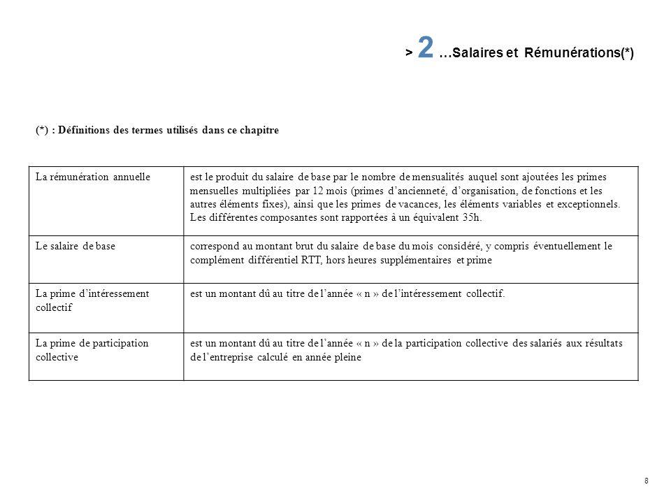 8 (*) : Définitions des termes utilisés dans ce chapitre La rémunération annuelleest le produit du salaire de base par le nombre de mensualités auquel