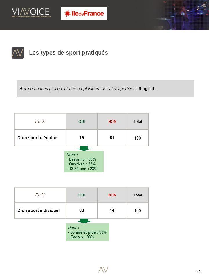 10 Aux personnes pratiquant une ou plusieurs activités sportives : Sagit-il… En % OUINONTotal Dun sport déquipe 1981100 Dont : - Essonne : 36% - Ouvriers : 33% - 18-24 ans : 28% Les types de sport pratiqués Dont : - 65 ans et plus : 93% - Cadres : 93% En % OUINONTotal Dun sport individuel 8614100