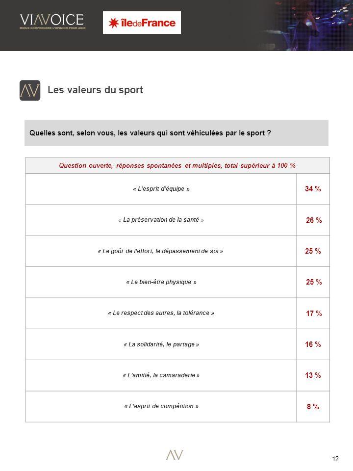 12 Les valeurs du sport Quelles sont, selon vous, les valeurs qui sont véhiculées par le sport .