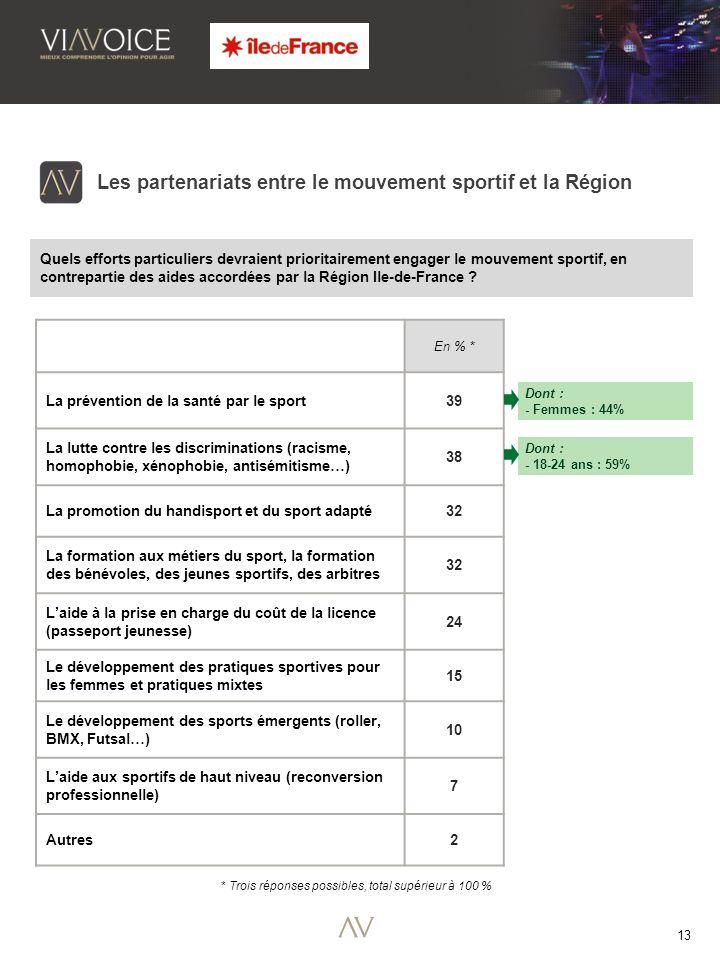 13 Les partenariats entre le mouvement sportif et la Région Quels efforts particuliers devraient prioritairement engager le mouvement sportif, en contrepartie des aides accordées par la Région Ile-de-France .